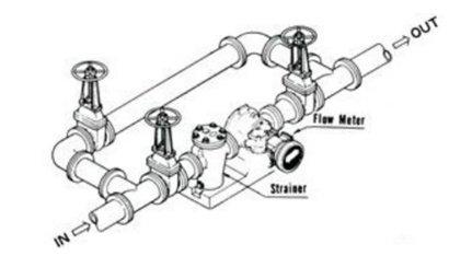 figure 7 installation of oval gear flowmeter