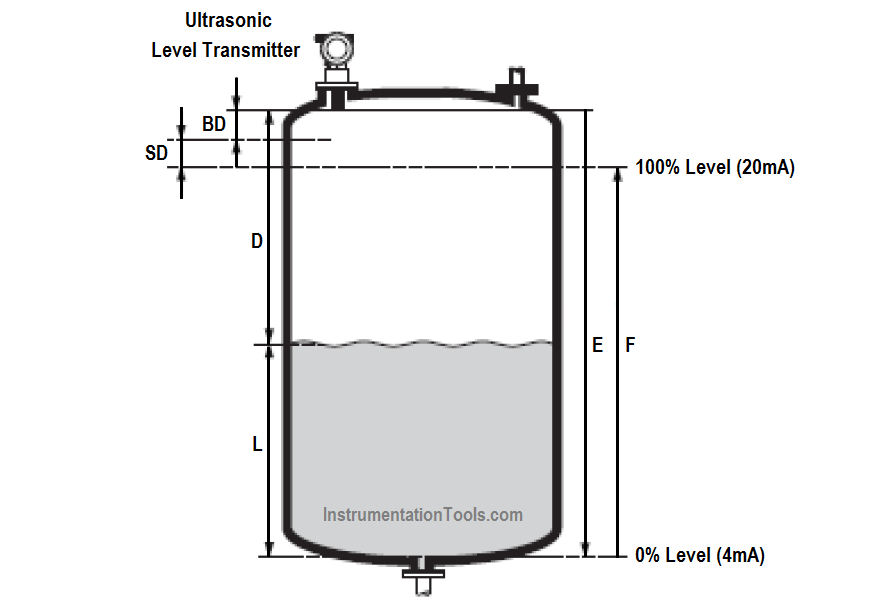 figure 9Ultrasonic-Level-Transmitters-Calibration-and-configuration