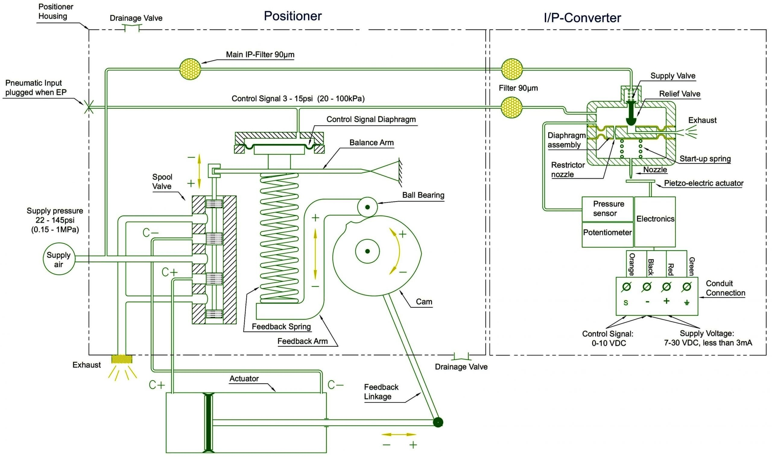 pic 2-what is the Electropneumatic-Valve-Positioner-Working-Principle