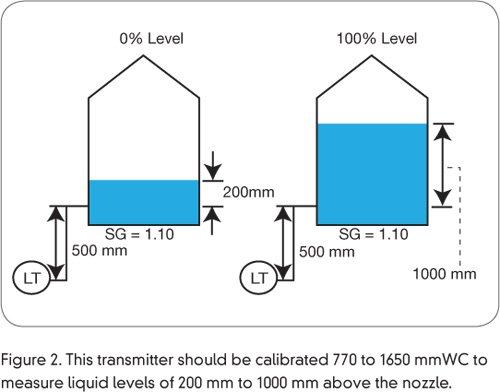 pic 3 how to auto calibrate differential pressure level transmitter 2