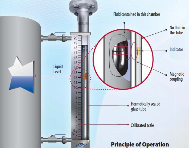 pic 4 what is the operating prinicple of magnetic level gauge